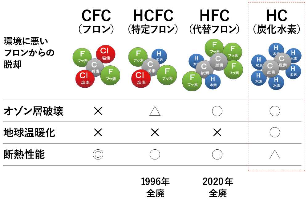 環境性能グラフ