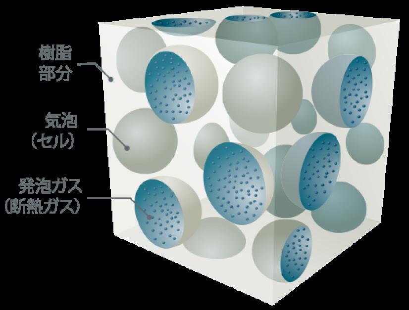 プラスチック系断熱材の基本構造